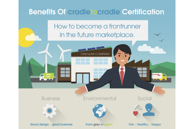 Pre-launch impact study:  framework to measure the economic, social, and environmental impacts of Cradle to Cradle Certified products