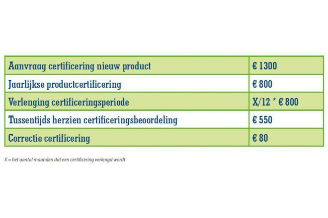 Duurzaam Gebouwd gives information about C2C certification costs