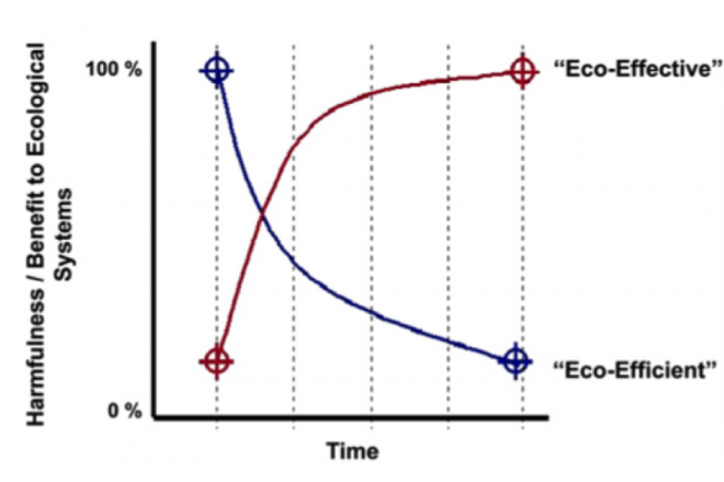 Cradle to Cradle®  design: Creating healthy emissions