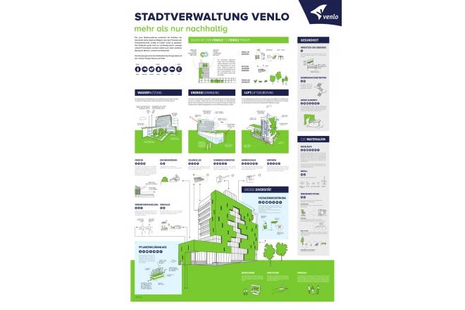 Stadtverwaltung Venlo, mehr als nur nachhaltig