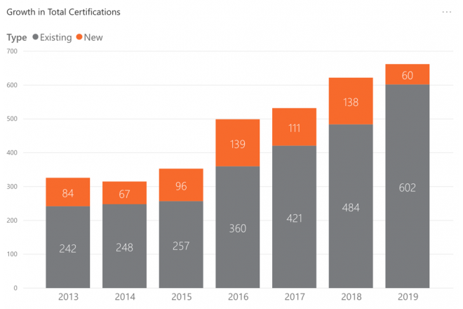 2019 certification growth
