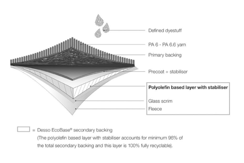 Ecobase 174 Carpet Tile Backing C2c Centre